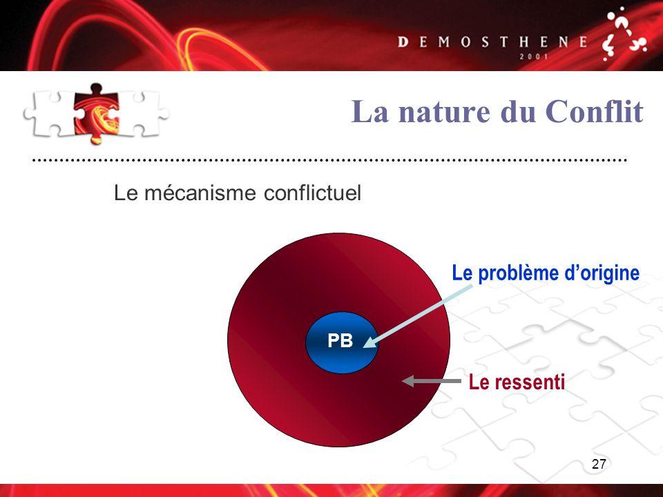 La nature du Conflit Le mécanisme conflictuel Le problème d'origine