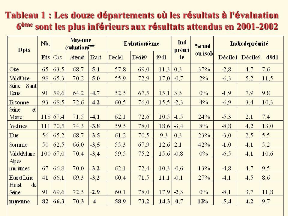 Tableau 1 : Les douze départements où les résultats à l évaluation 6ème sont les plus inférieurs aux résultats attendus en 2001-2002
