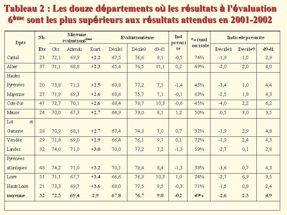 Tableau 2 : Les douze départements où les résultats à l évaluation 6ème sont les plus supérieurs aux résultats attendus en 2001-2002