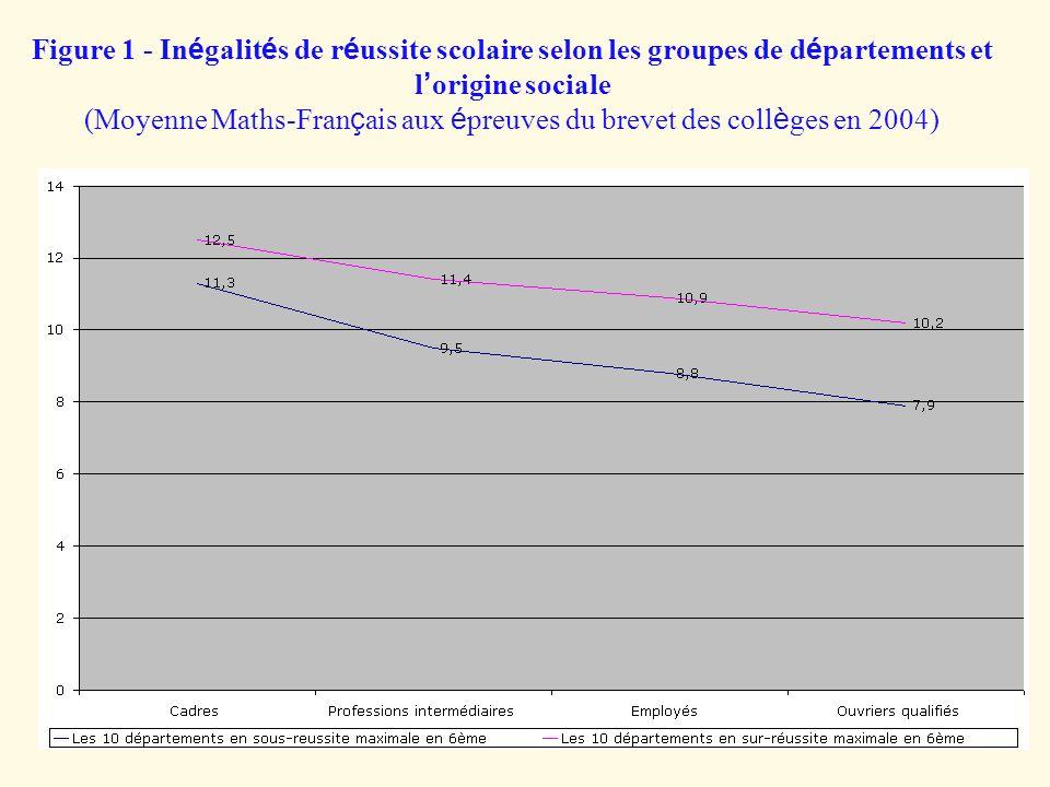 Figure 1 - Inégalités de réussite scolaire selon les groupes de départements et l'origine sociale (Moyenne Maths-Français aux épreuves du brevet des collèges en 2004)