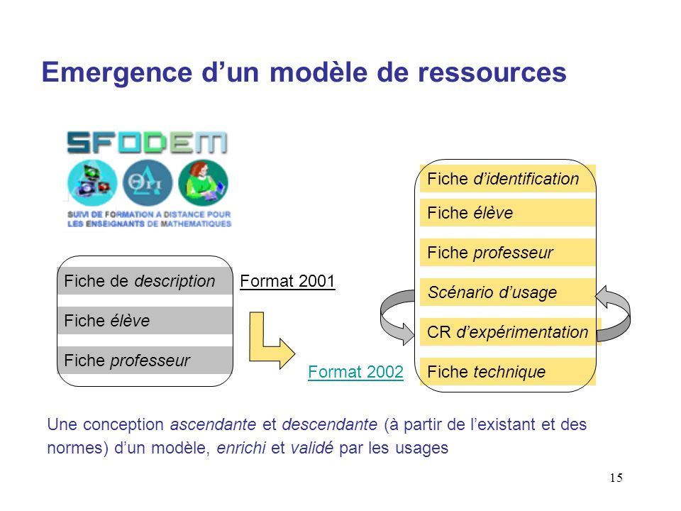 Emergence d'un modèle de ressources