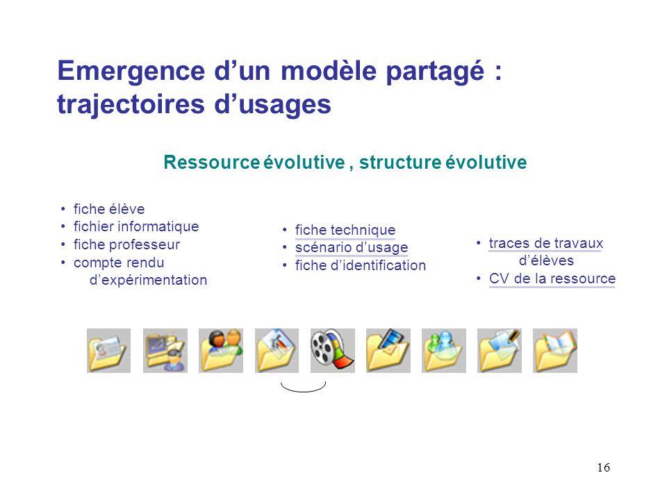 Emergence d'un modèle partagé : trajectoires d'usages