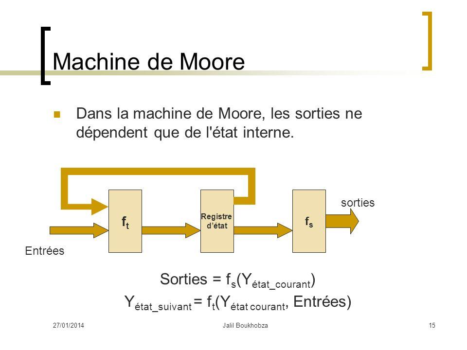 Machine de Moore Dans la machine de Moore, les sorties ne dépendent que de l état interne. ft. Registre.