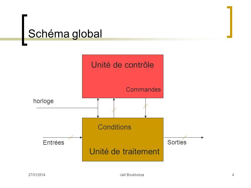 Schéma global Unité de contrôle Unité de traitement Conditions