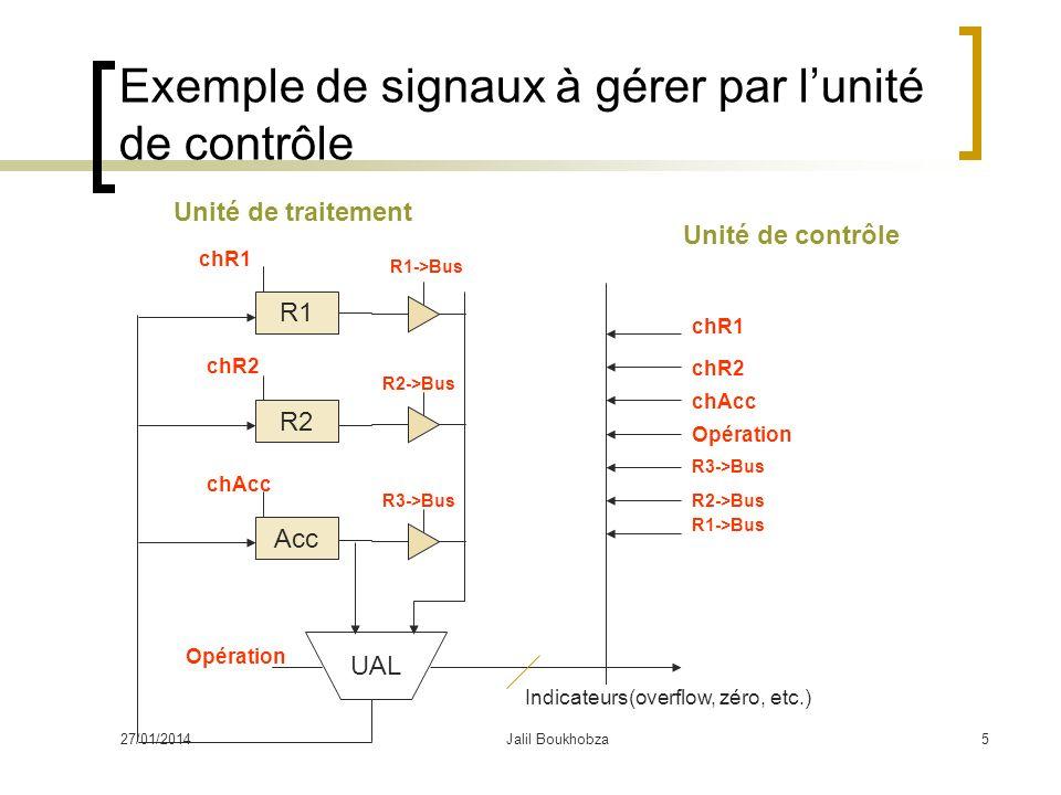 Exemple de signaux à gérer par l'unité de contrôle