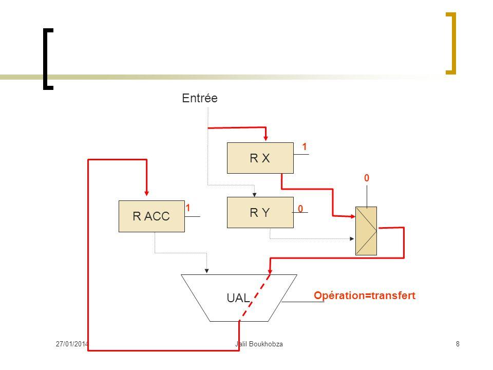 Entrée R X R Y R ACC UAL Opération=transfert 1 1 26/03/2017