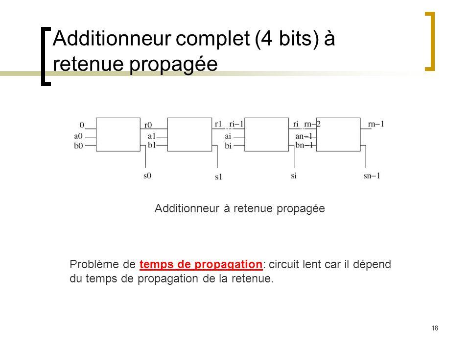 Additionneur complet (4 bits) à retenue propagée