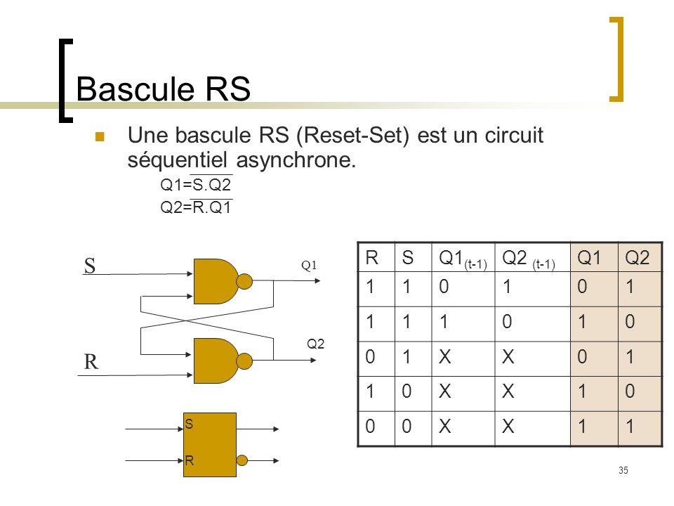 Bascule RS Une bascule RS (Reset-Set) est un circuit séquentiel asynchrone. Q1=S.Q2. Q2=R.Q1. R.
