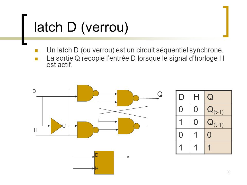 latch D (verrou) D H Q Q(t-1) 1