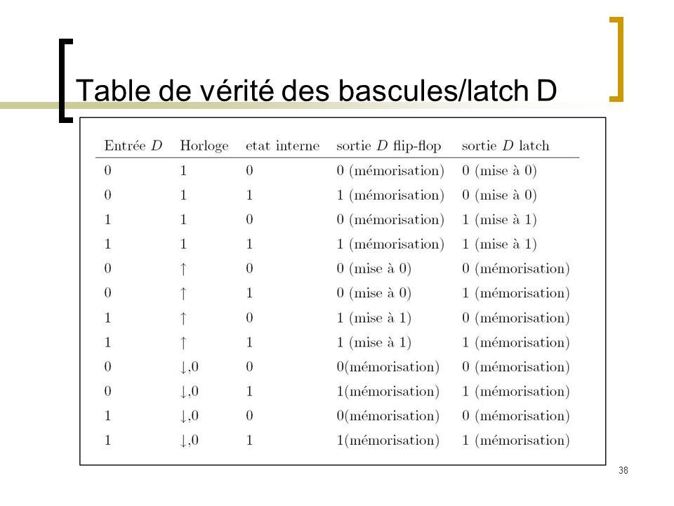 Table de vérité des bascules/latch D