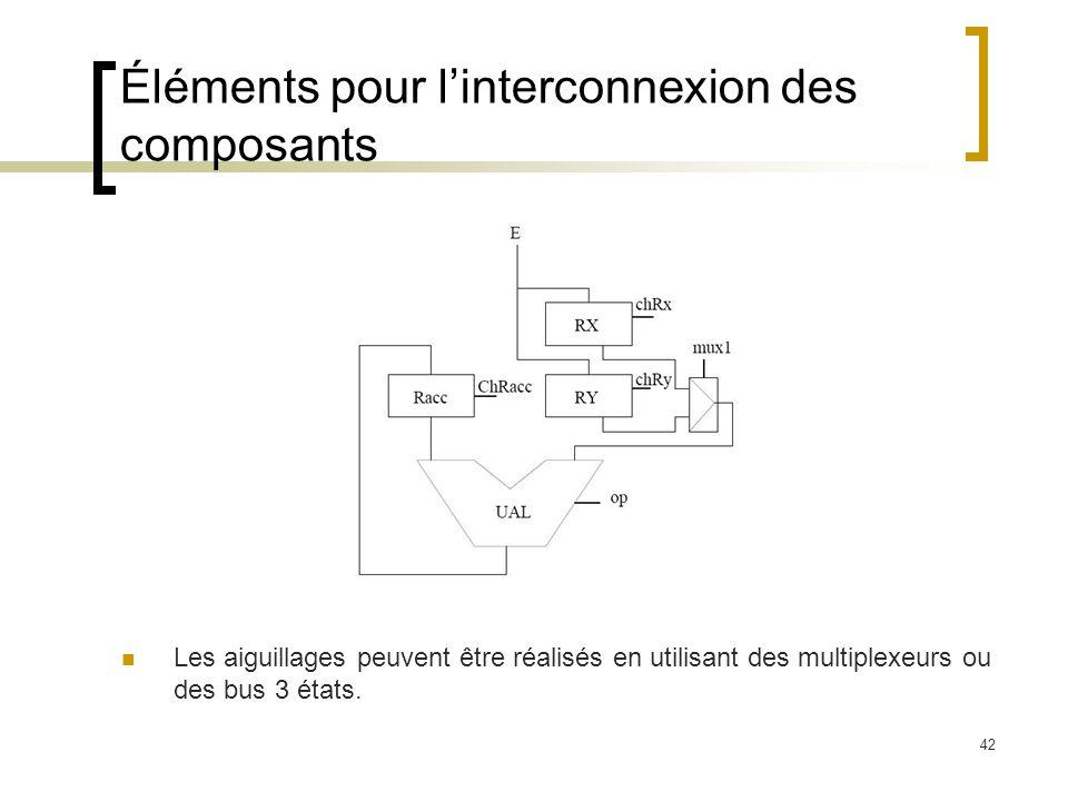 Éléments pour l'interconnexion des composants