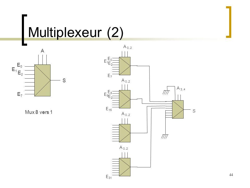 Multiplexeur (2) A E0 E1 E2 S E7 Mux 8 vers 1 A 0..2 E0 E1 E7 A 3..4