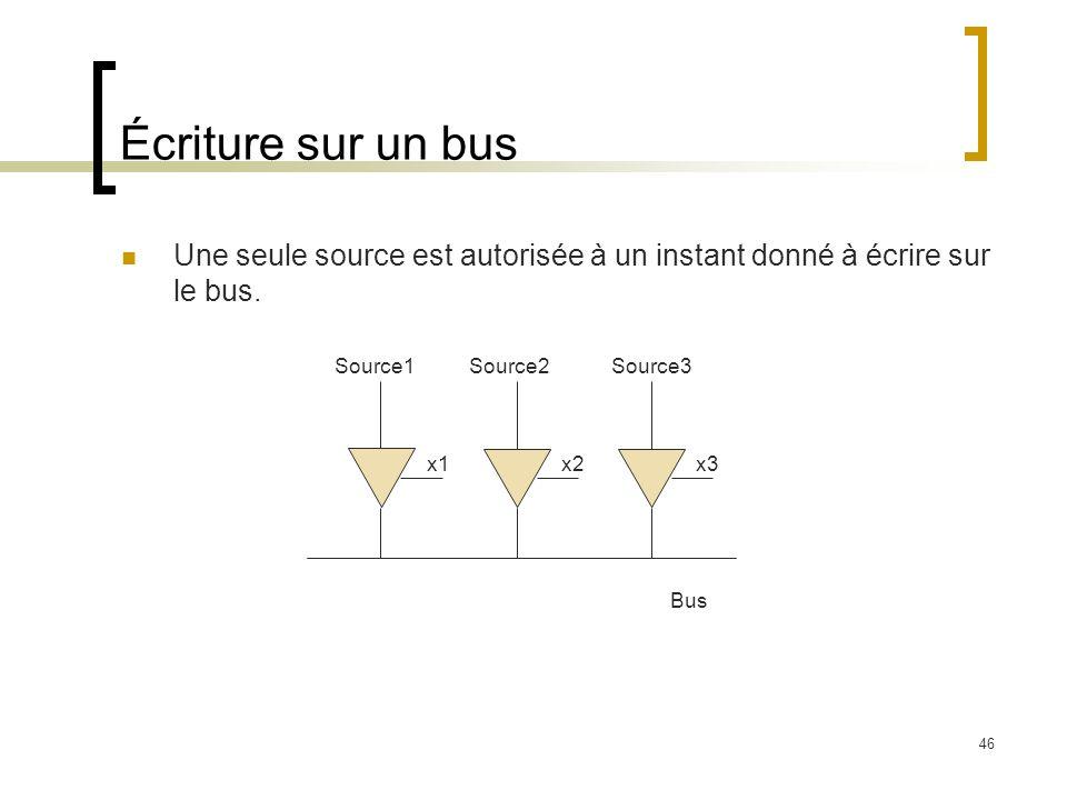 Écriture sur un bus Une seule source est autorisée à un instant donné à écrire sur le bus. Bus. Source1.