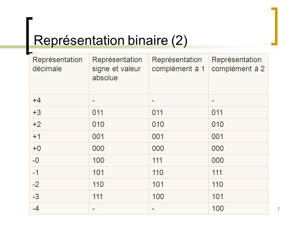 Représentation binaire (2)
