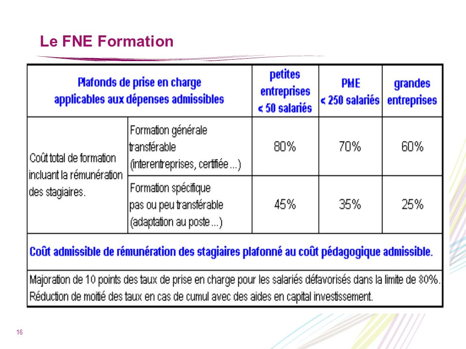 Le FNE Formation