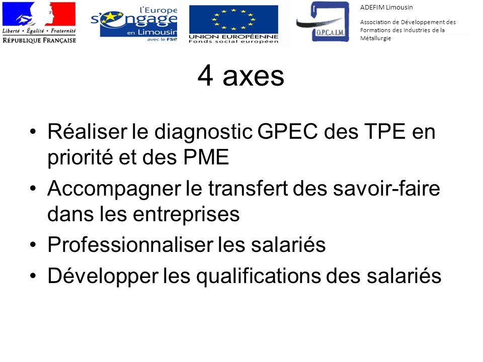 4 axes Réaliser le diagnostic GPEC des TPE en priorité et des PME