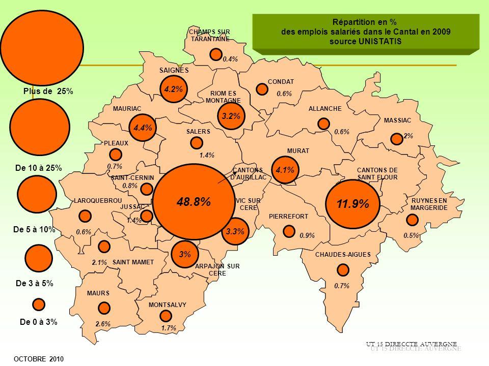 des emplois salariés dans le Cantal en 2009