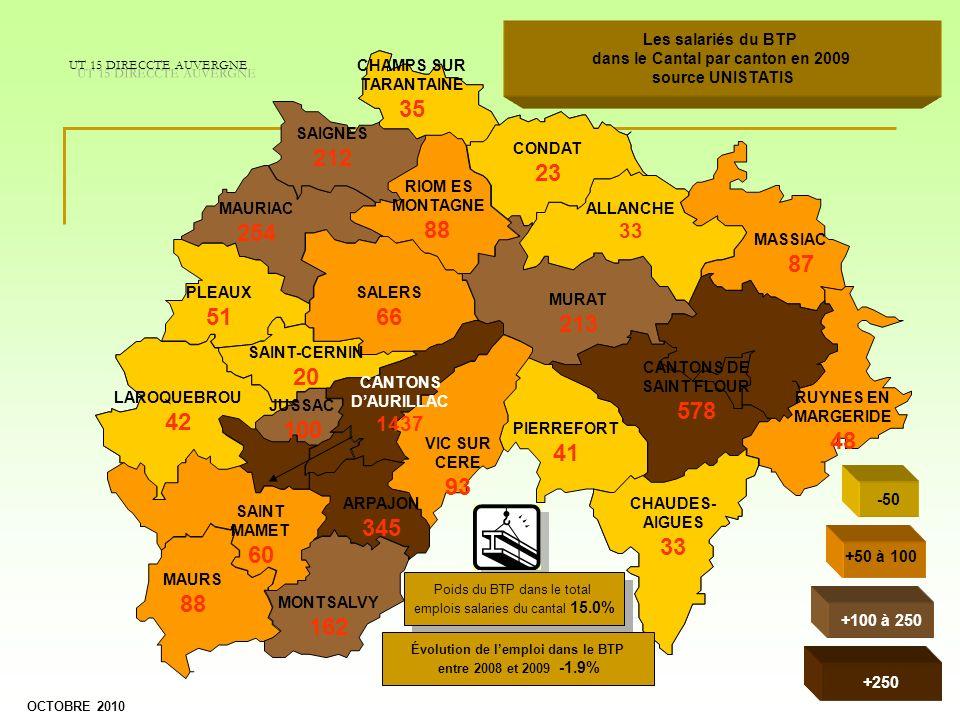 dans le Cantal par canton en 2009 Évolution de l'emploi dans le BTP