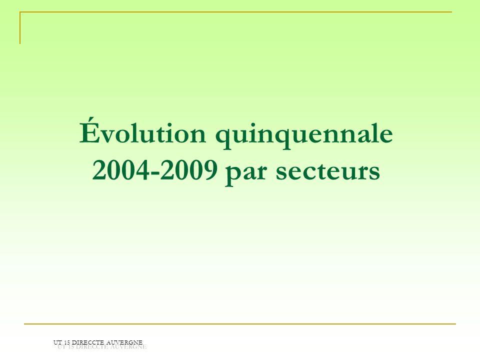 Évolution quinquennale 2004-2009 par secteurs