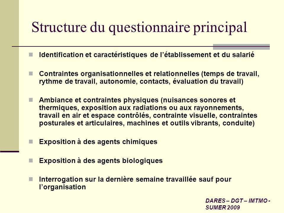 Structure du questionnaire principal