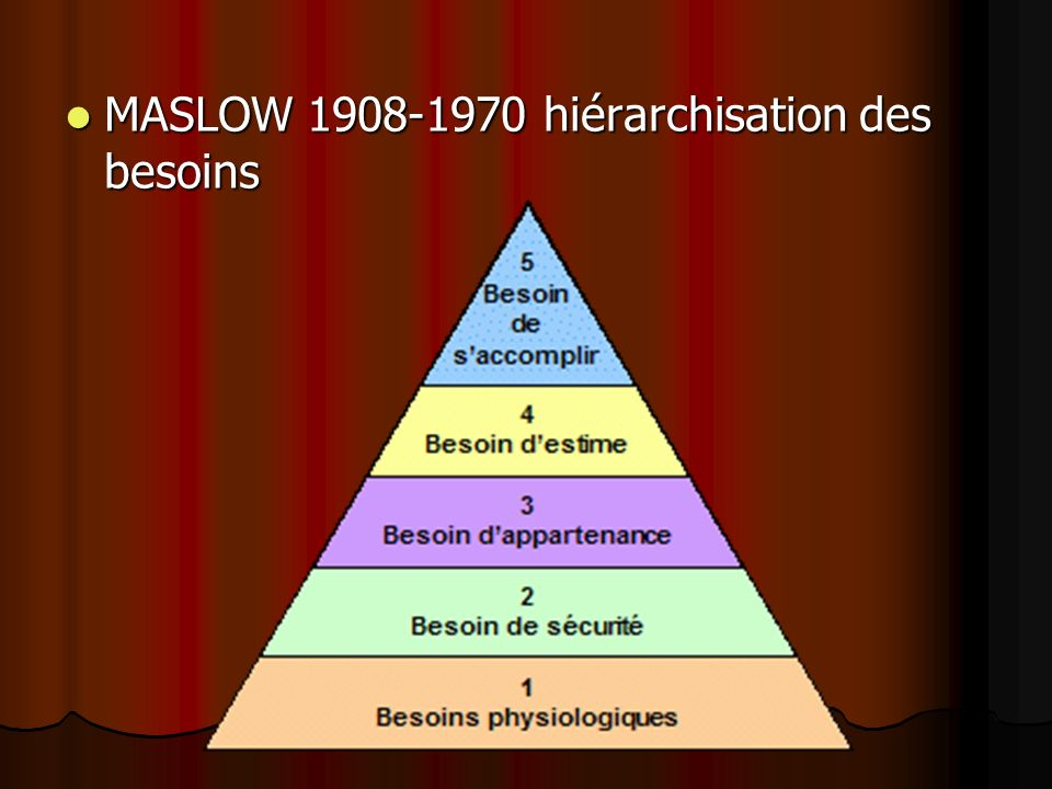 MASLOW 1908-1970 hiérarchisation des besoins