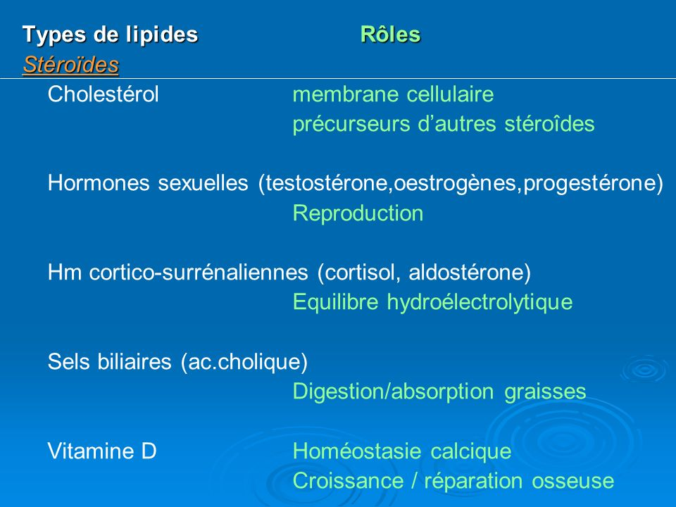 Types de lipides Rôles Stéroïdes. Cholestérol membrane cellulaire. précurseurs d'autres stéroîdes.