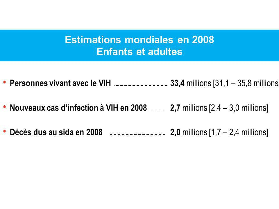 Estimations mondiales en 2008 Enfants et adultes
