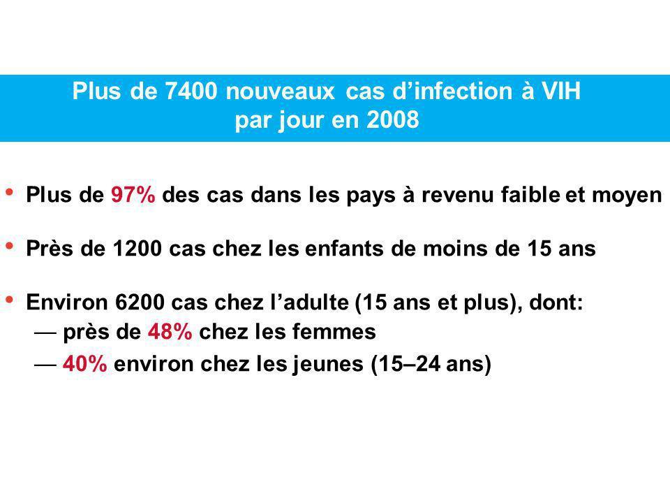 Plus de 7400 nouveaux cas d'infection à VIH