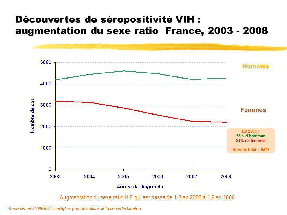 Découvertes de séropositivité VIH : augmentation du sexe ratio France, 2003 - 2008
