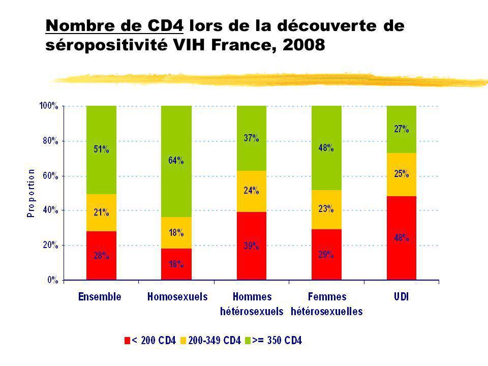 Nombre de CD4 lors de la découverte de séropositivité VIH France, 2008
