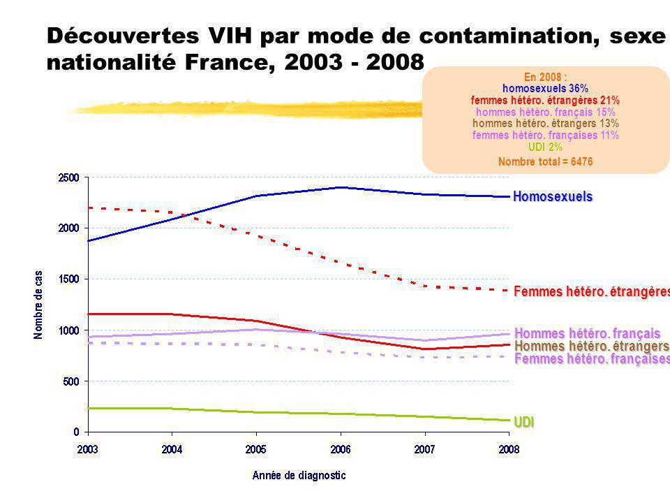 Découvertes VIH par mode de contamination, sexe et nationalité France, 2003 - 2008