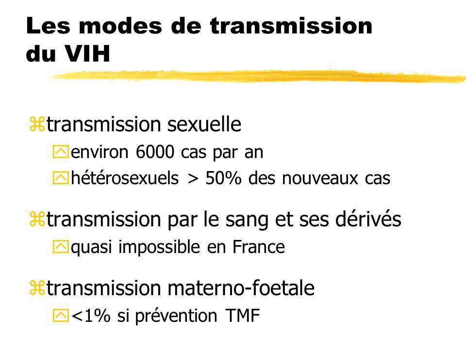 Les modes de transmission du VIH