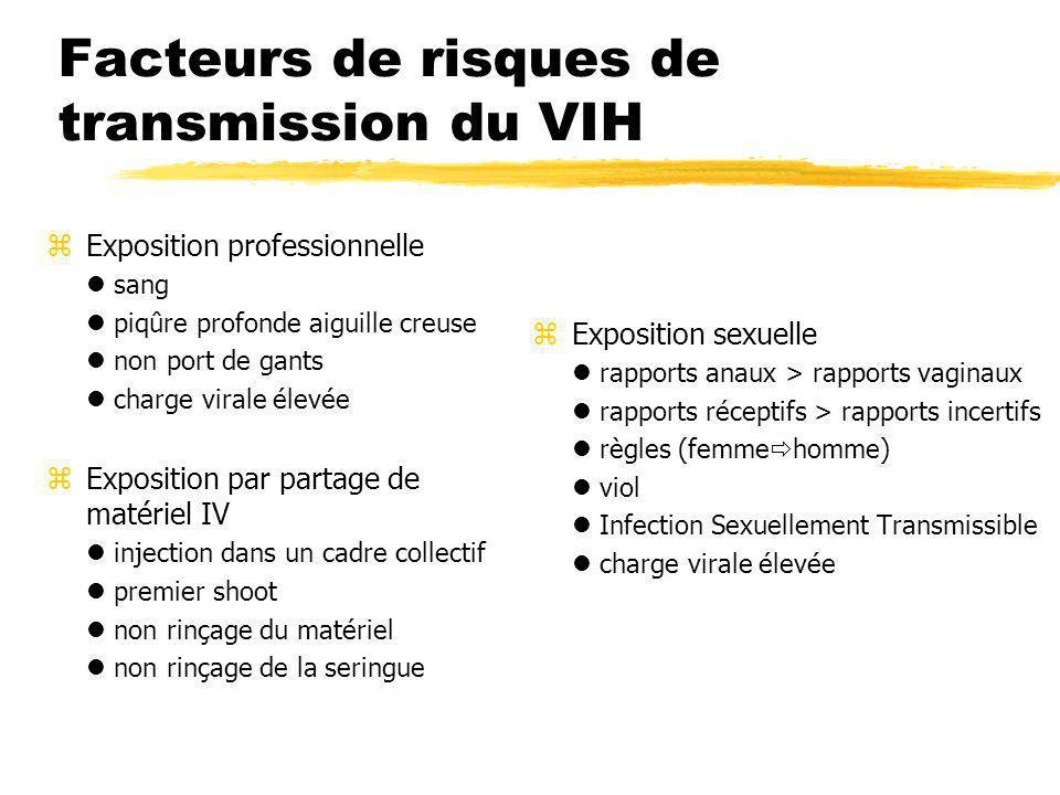 Facteurs de risques de transmission du VIH
