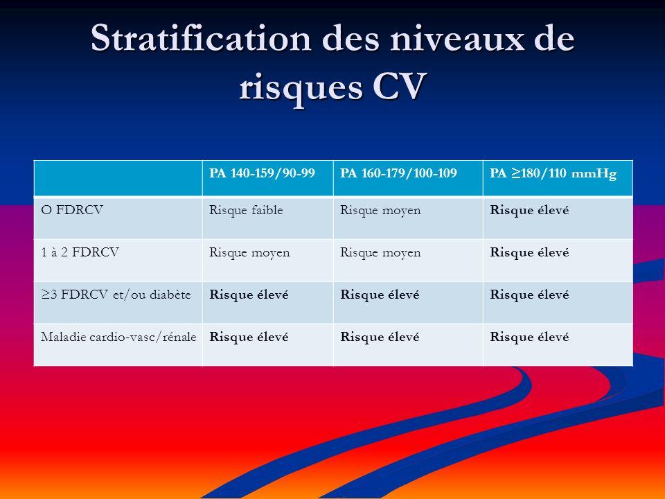 Stratification des niveaux de risques CV