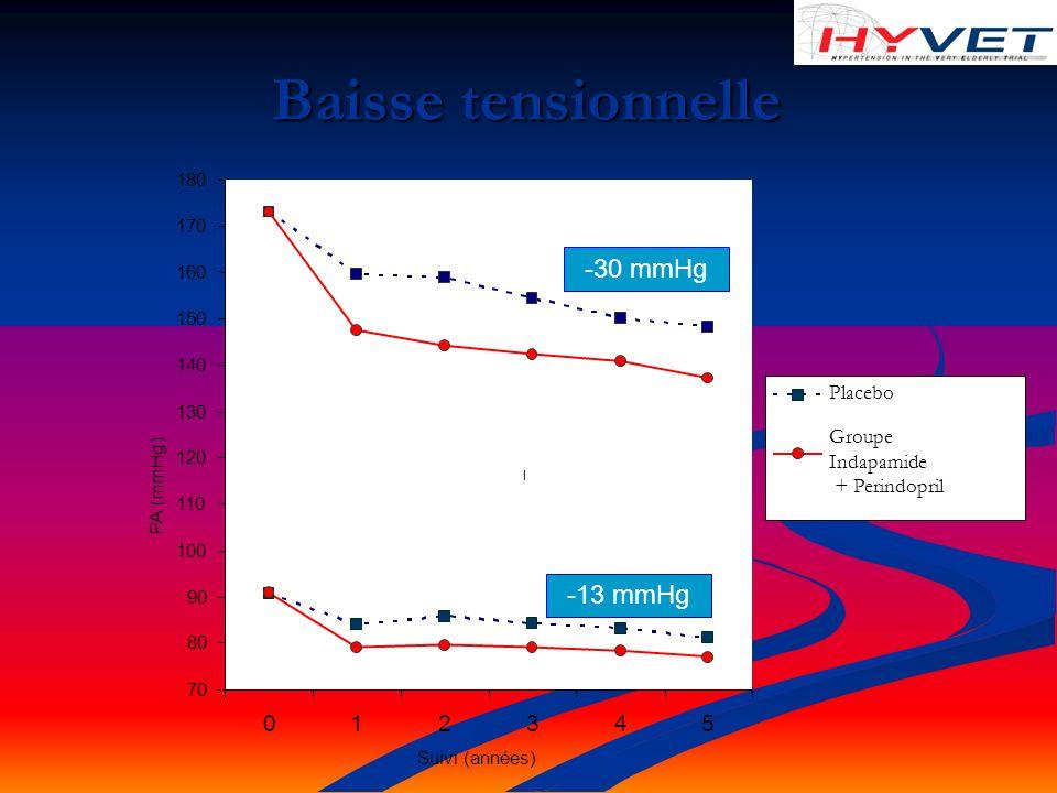 Baisse tensionnelle -30 mmHg -13 mmHg 1 2 3 4 5 Placebo Groupe
