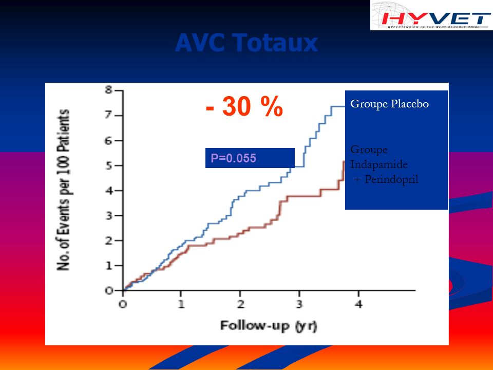 - 30 % AVC Totaux Groupe Placebo Groupe Indapamide + Perindopril