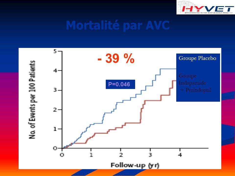- 39 % Mortalité par AVC Groupe Placebo Groupe Indapamide
