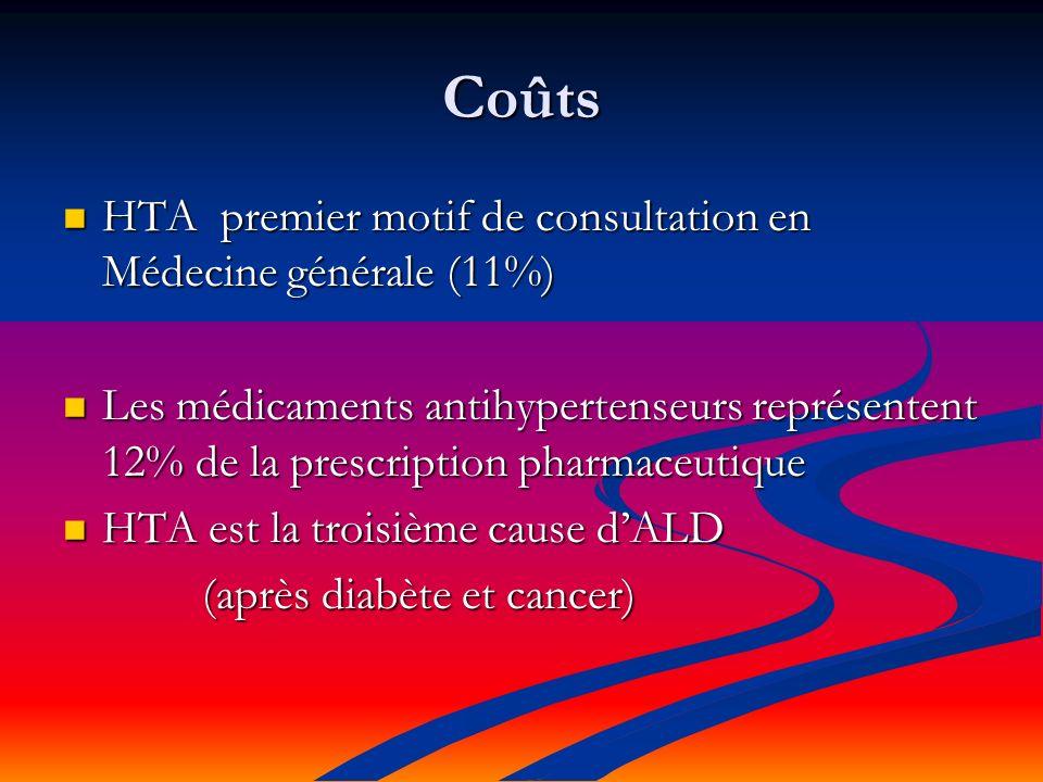 Coûts HTA premier motif de consultation en Médecine générale (11%)