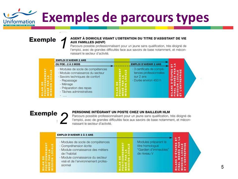 Exemples de parcours types
