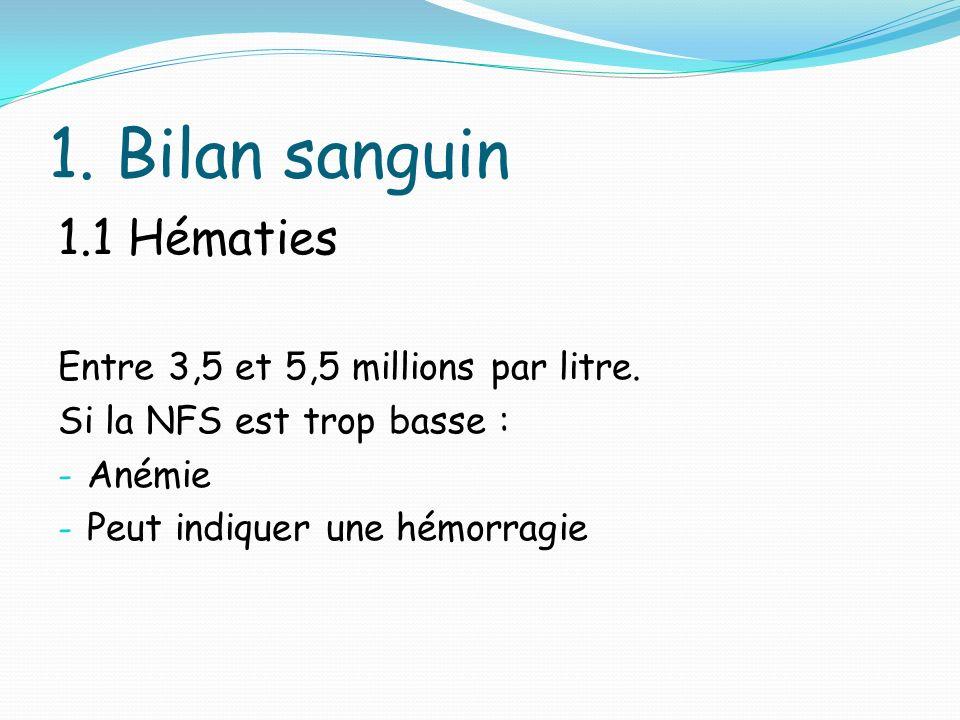 1. Bilan sanguin 1.1 Hématies Entre 3,5 et 5,5 millions par litre.