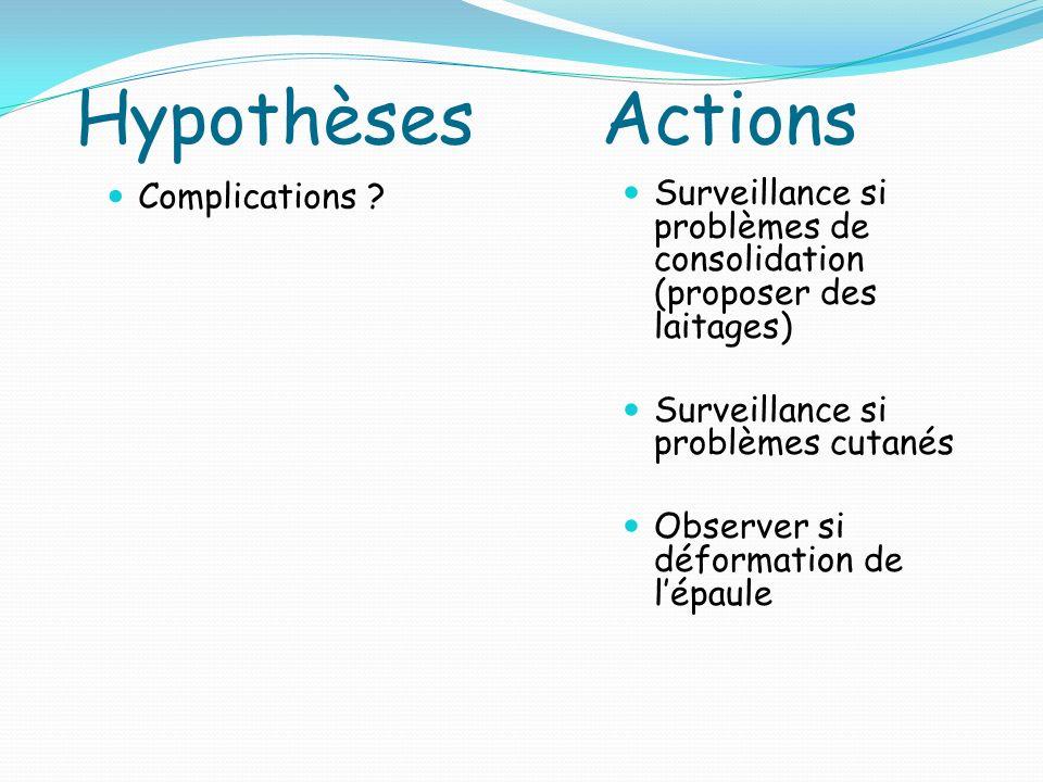 Hypothèses Actions Complications Surveillance si problèmes de consolidation (proposer des laitages)