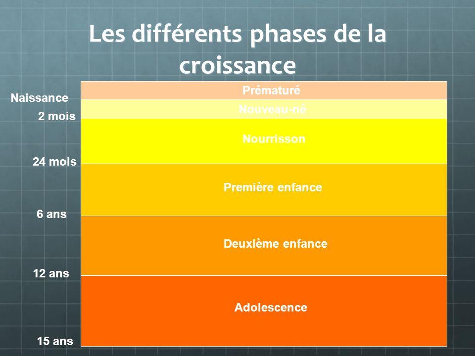 Les différents phases de la croissance