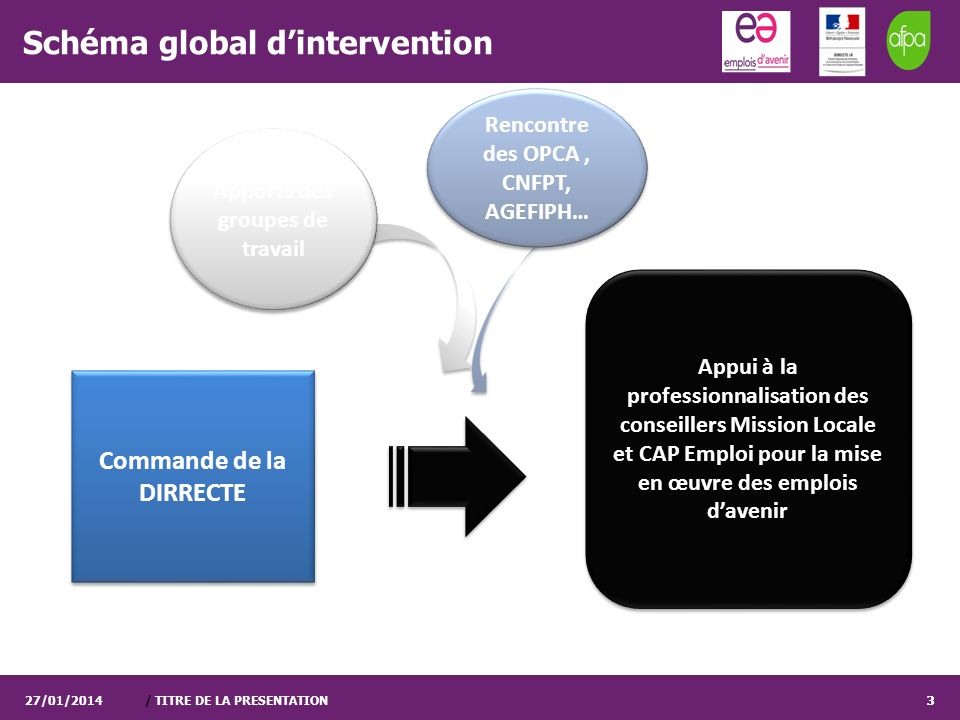 Schéma global d'intervention