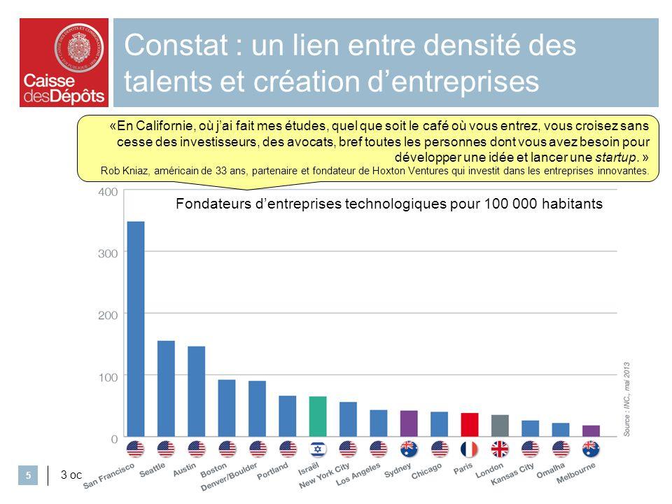 Constat : un lien entre densité des talents et création d'entreprises