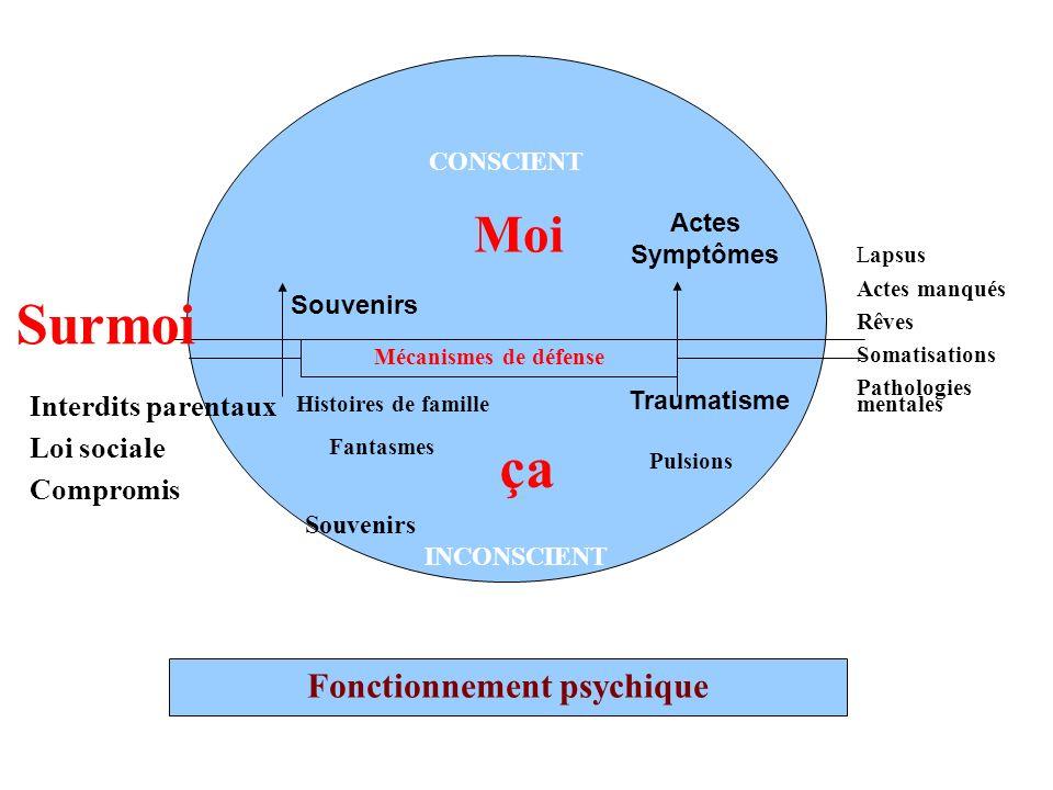 Fonctionnement psychique