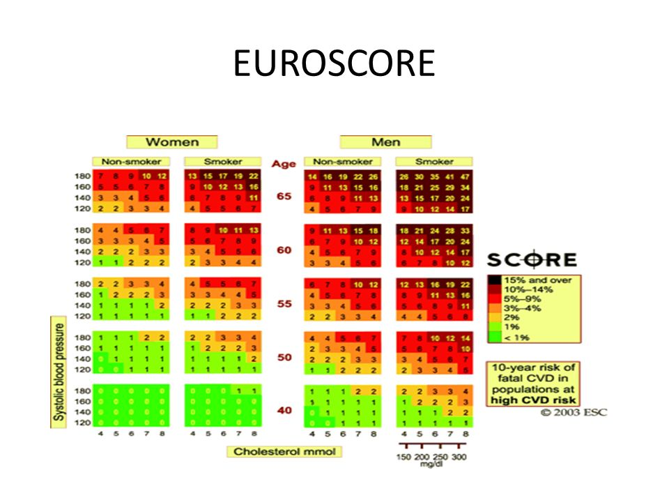 EUROSCORE