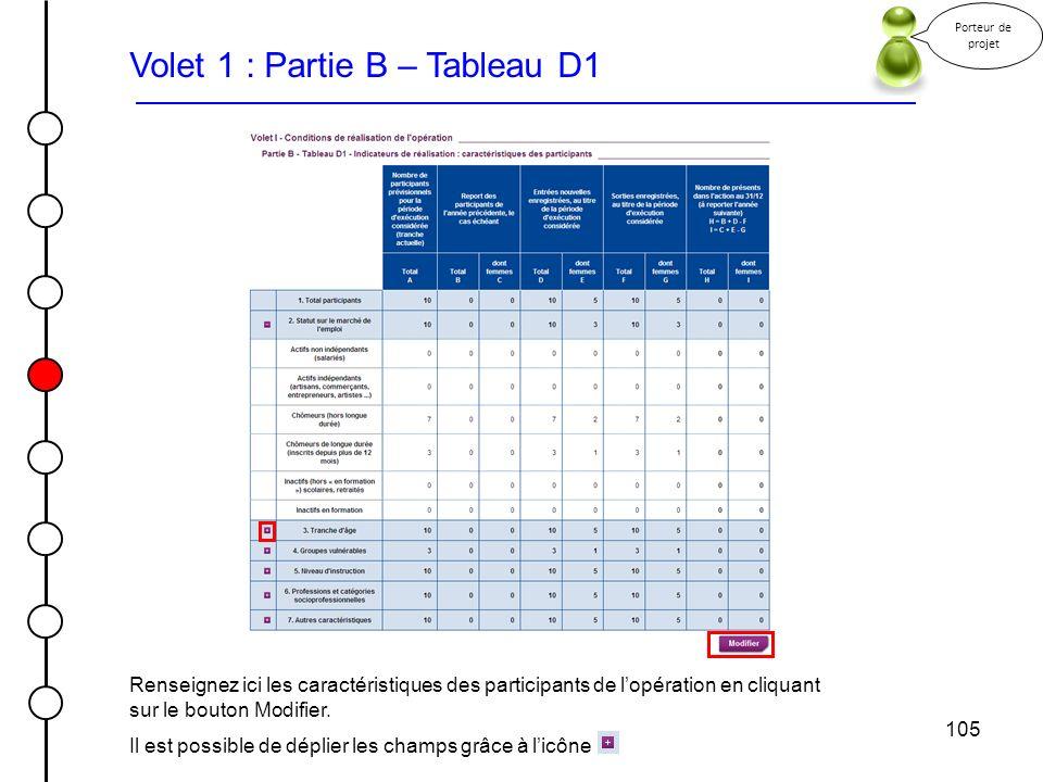 Volet 1 : Partie B – Tableau D1