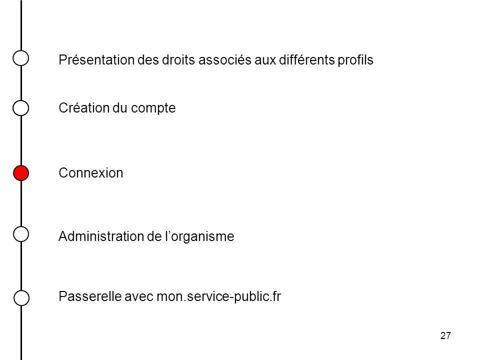Présentation des droits associés aux différents profils