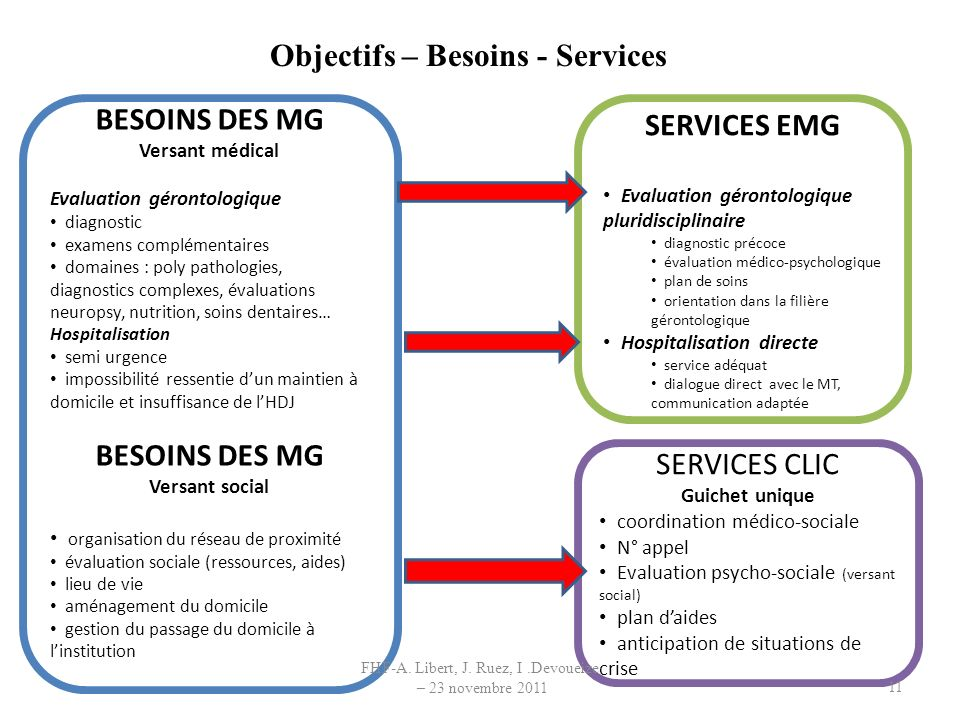 Objectifs – Besoins - Services
