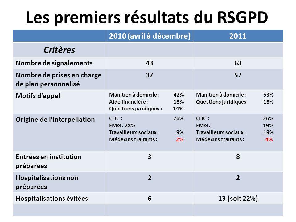 Les premiers résultats du RSGPD